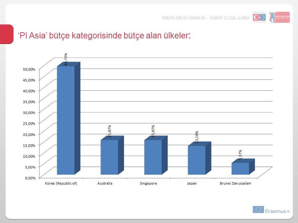 'PI Asia' bütçe kategorisinde bütçe alan ülkeler :
