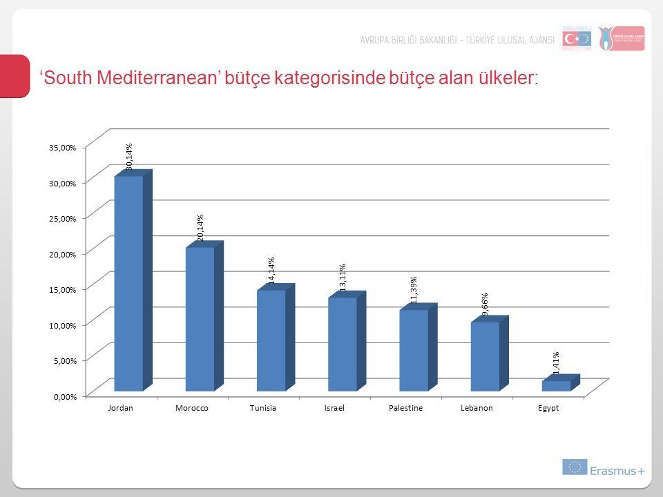 'South Mediterranean' bütçe kategorisinde bütçe alan ülkeler: