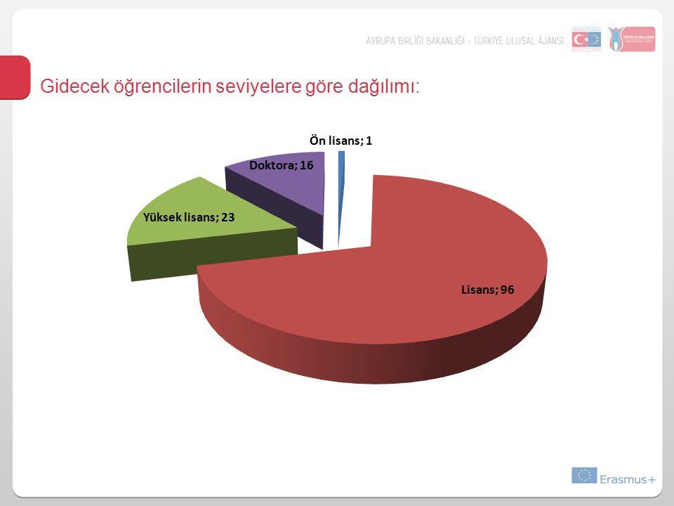 Gidecek öğrencilerin seviyelere göre dağılımı: