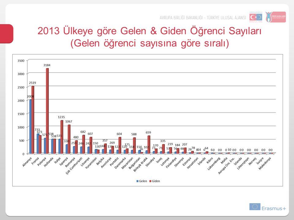 2013 Ülkeye göre Gelen & Giden Öğrenci Sayıları (Gelen öğrenci sayısına göre sıralı)