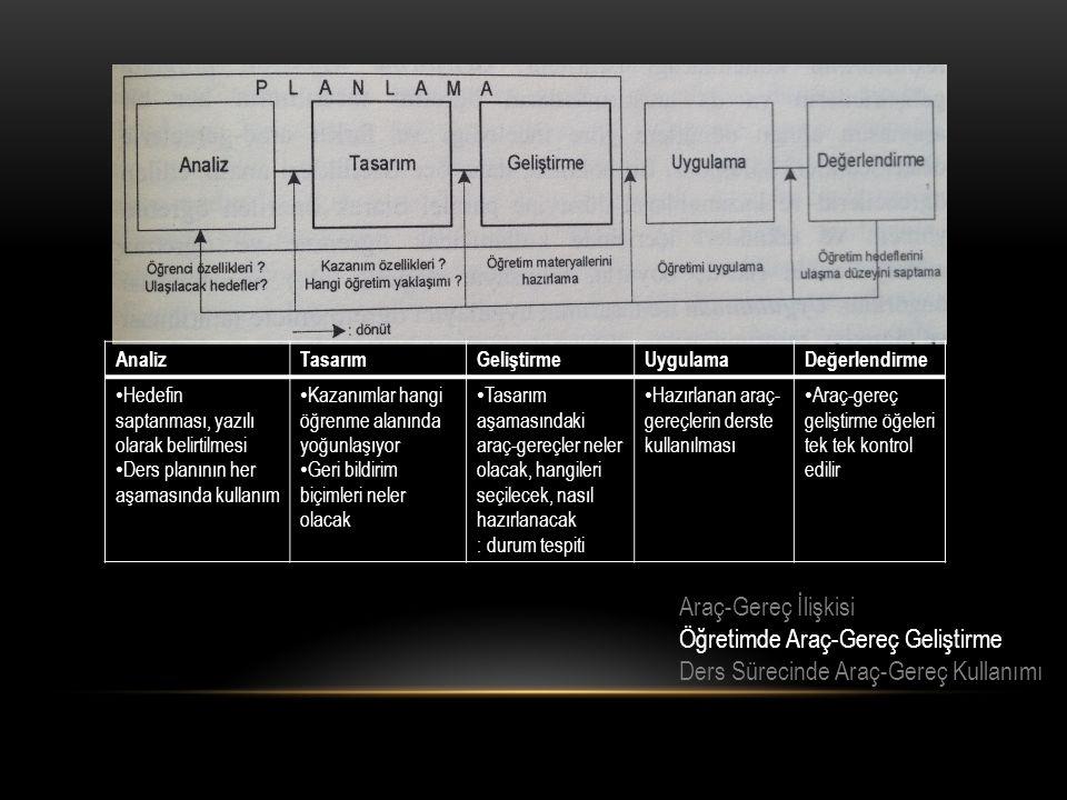 Araç-Gereç İlişkisi Öğretimde Araç-Gereç Geliştirme Ders Sürecinde Araç-Gereç Kullanımı AnalizTasarımGeliştirmeUygulamaDeğerlendirme Hedefin saptanması, yazılı olarak belirtilmesi Ders planının her aşamasında kullanım Kazanımlar hangi öğrenme alanında yoğunlaşıyor Geri bildirim biçimleri neler olacak Tasarım aşamasındaki araç-gereçler neler olacak, hangileri seçilecek, nasıl hazırlanacak : durum tespiti Hazırlanan araç- gereçlerin derste kullanılması Araç-gereç geliştirme öğeleri tek tek kontrol edilir