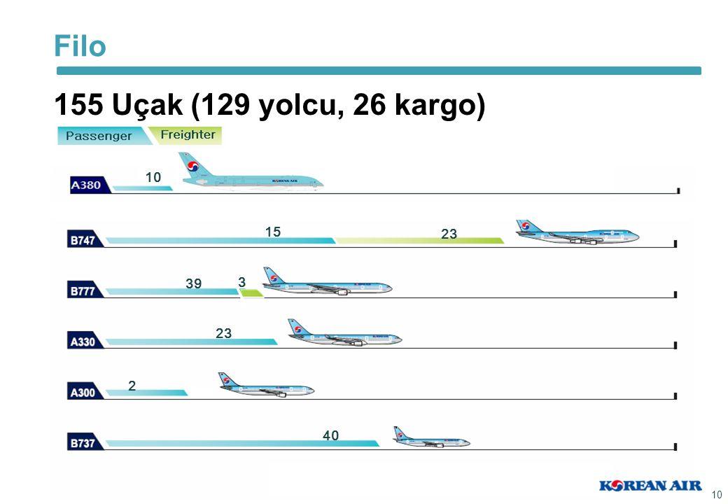 155 Uçak (129 yolcu, 26 kargo) Passenger 1515 2323 3939 23 2 4040 10 3 Filo
