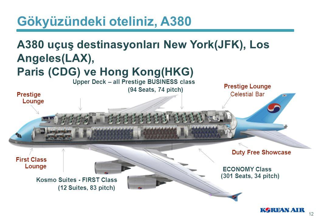 12 Gökyüzündeki oteliniz, A380 A380 uçuş destinasyonları New York(JFK), Los Angeles(LAX), Paris (CDG) ve Hong Kong(HKG) Upper Deck – all Prestige BUSINESS class (94 Seats, 74 pitch) Kosmo Suites - FIRST Class (12 Suites, 83 pitch) ECONOMY Class (301 Seats, 34 pitch) Duty Free Showcase Prestige Lounge Celestial Bar Prestige Lounge First Class Lounge