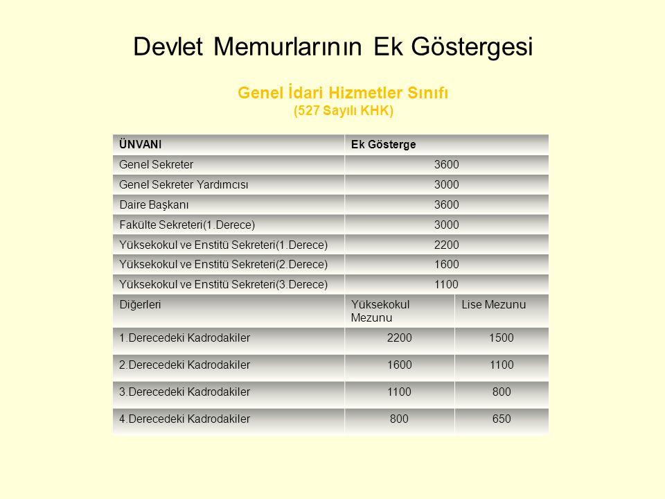 Devlet Memurlarının Ek Göstergesi ÜNVANIEk Gösterge Genel Sekreter3600 Genel Sekreter Yardımcısı3000 Daire Başkanı3600 Fakülte Sekreteri(1.Derece)3000
