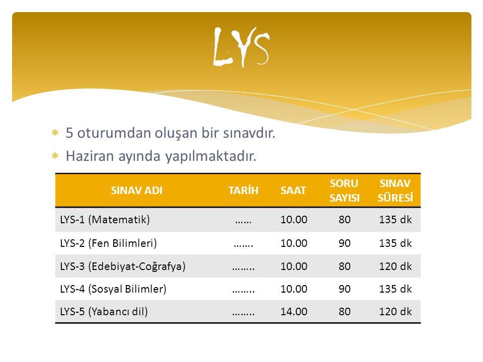  5 oturumdan oluşan bir sınavdır.  Haziran ayında yapılmaktadır. LYS SINAV ADITARİHSAAT SORU SAYISI SINAV SÜRESİ LYS-1 (Matematik)……10.0080135 dk LY