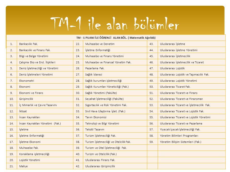 TM-1 ile alan bölümler TM - 1 PUANI İLE ÖĞRENCİ ALAN BÖL. ( Matematik Ağırlıklı) 1.Bankacılık Fak.22.Muhasebe ve Denetim43.Uluslararası İşletme 2.Bank