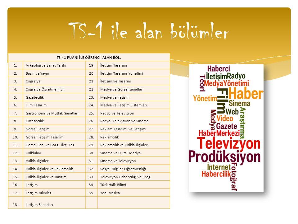 TS-1 ile alan bölümler TS - 1 PUANI İLE ÖĞRENCİ ALAN BÖL. 1.Arkeoloji ve Sanat Tarihi19.İletişim Tasarımı 2.Basın ve Yayın20.İletişim Tasarımı Yönetim