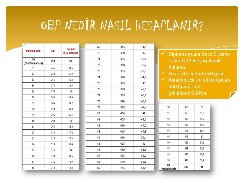 OBP NED İ R NASIL HESAPLANIR? Diploma puanı önce 5, daha sonra 0,12 ile çarpılarak bulunur. En az 30, en fazla 60 gelir. Alınabilecek en yüksek puan 5