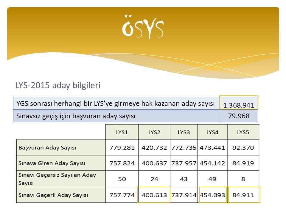 LYS-2015 aday bilgileri ÖSYS