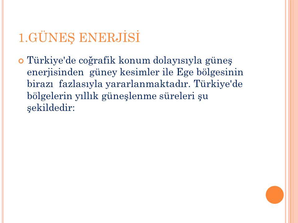 TÜRKİYE'NİN TEMİZ ENERJİ POTANSİYELİ