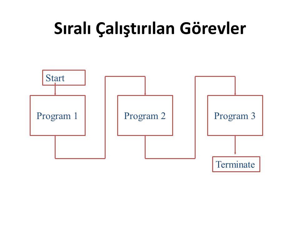 Sıralı Çalıştırılan Görevler Program 2Program 1Program 3 Start Terminate