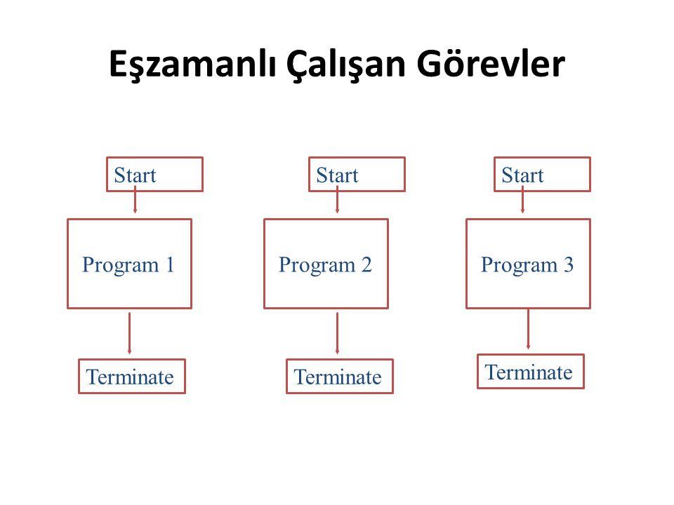 Eşzamanlı Çalışan Görevler Program 2Program 1Program 3 Start Terminate Start Terminate