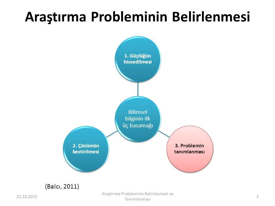 Araştırma Probleminin Belirlenmesi Bilimsel bilginin ilk üç basamağı 1.