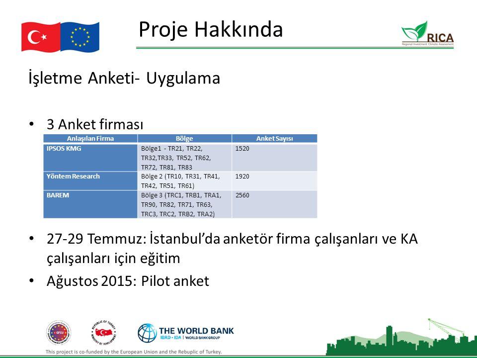 İşletme Anketi- Uygulama Proje Hakkında 3 Anket firması 27-29 Temmuz: İstanbul'da anketör firma çalışanları ve KA çalışanları için eğitim Ağustos 2015: Pilot anket Anlaşılan FirmaBölgeAnket Sayısı IPSOS KMG Bölge1 - TR21, TR22, TR32,TR33, TR52, TR62, TR72, TR81, TR83 1520 Yöntem Research Bölge 2 (TR10, TR31, TR41, TR42, TR51, TR61) 1920 BAREMBölge 3 (TRC1, TRB1, TRA1, TR90, TR82, TR71, TR63, TRC3, TRC2, TRB2, TRA2) 2560