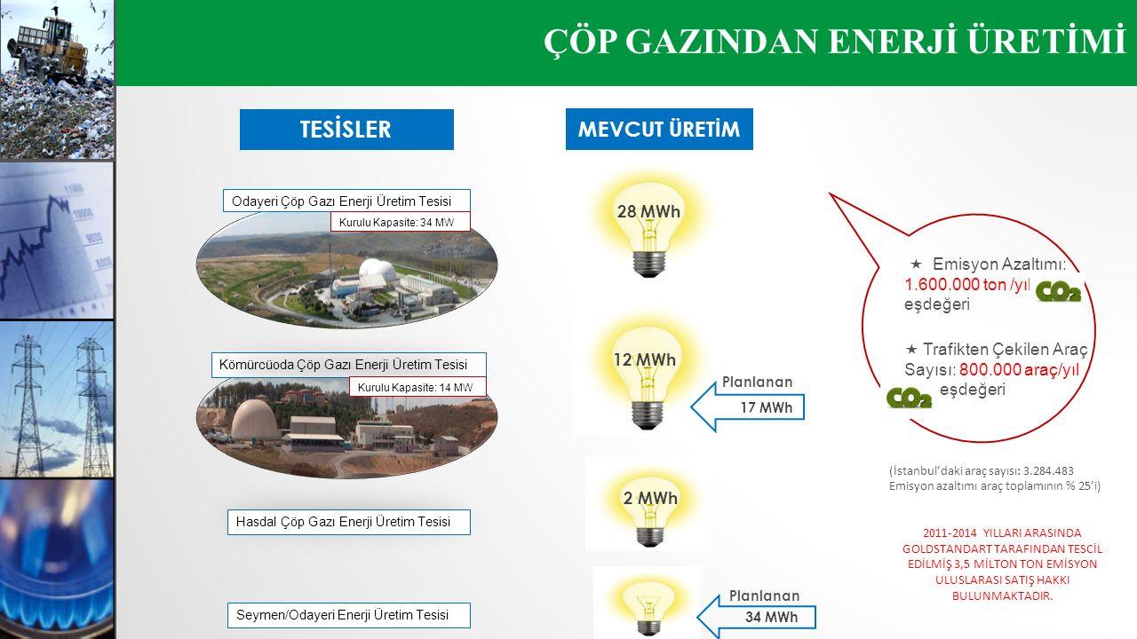 ÇÖP GAZINDAN ENERJİ ÜRETİMİ TESİSLER Kömürcüoda Çöp Gazı Enerji Üretim Tesisi Odayeri Çöp Gazı Enerji Üretim Tesisi Kurulu Kapasite: 34 MW Kurulu Kapa