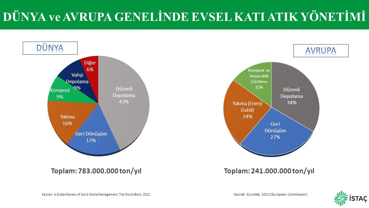 DÜNYA ve AVRUPA GENELİNDE EVSEL KATI ATIK YÖNETİMİ Kaynak: A Global Review of Solid Waste Management, The World Bank, 2012 Toplam: 783.000.000 ton/yıl