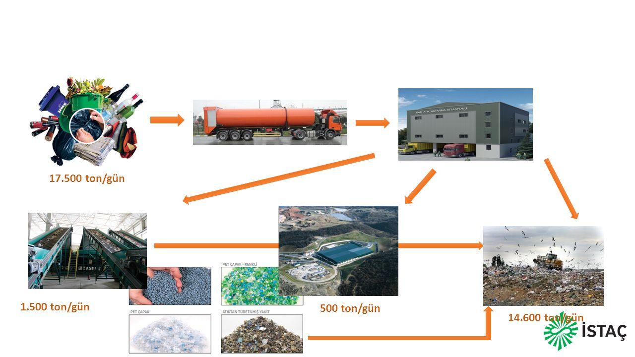 İSTANBUL EVSEL ATIK YÖNETİMİ 500 ton/gün 1.500 ton/gün 17.500 ton/gün 14.600 ton/gün