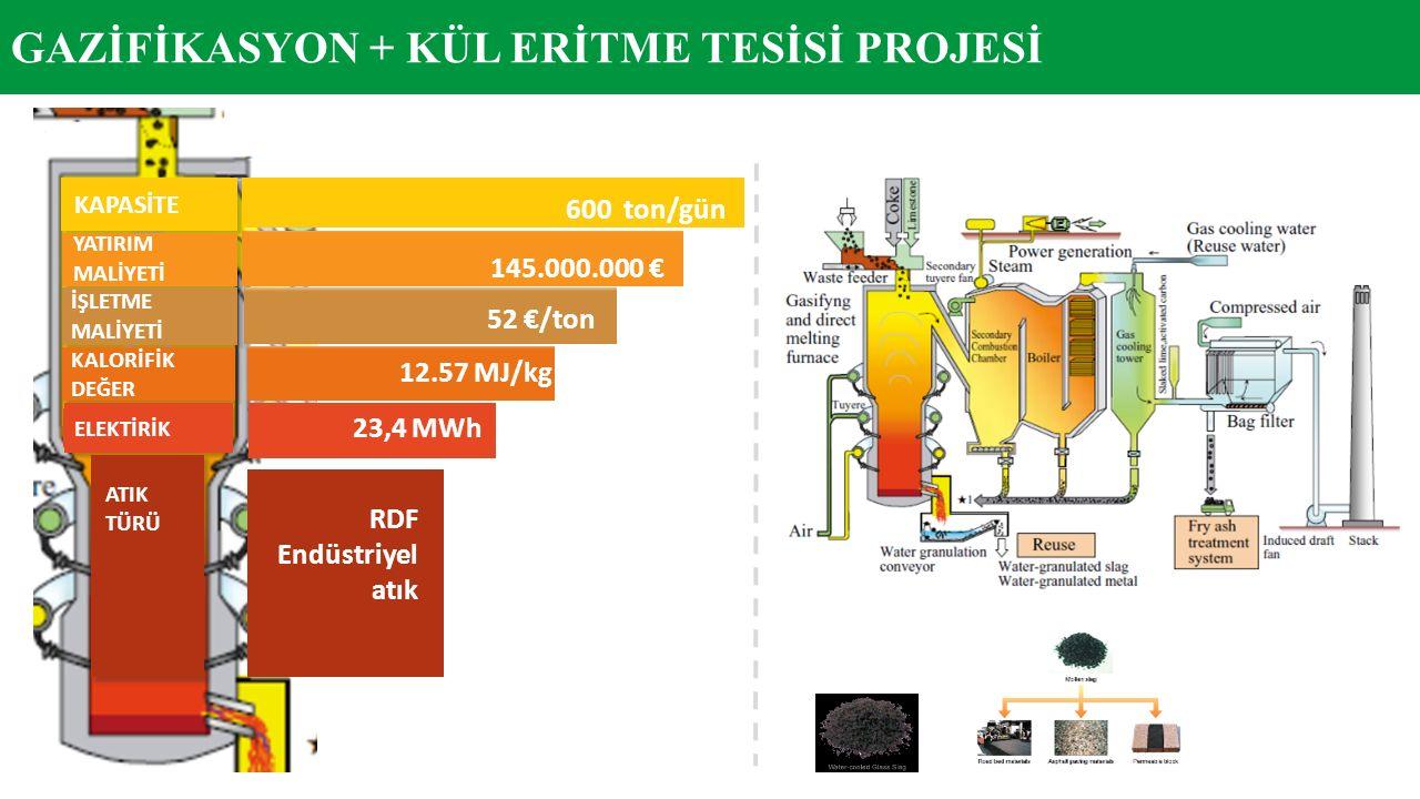 600 ton/gün 145.000.000 € 52 €/ton 12.57 MJ/kg YATIRIM MALİYETİ İŞLETME MALİYETİ KALORİFİK DEĞER KAPASİTE ELEKTİRİK 23,4 MWh ATIK TÜRÜ RDF Endüstriyel