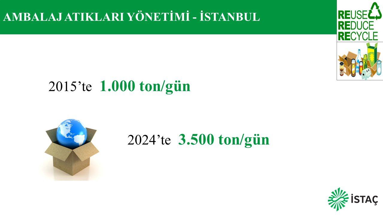 AMBALAJ ATIKLARI YÖNETİMİ - İSTANBUL 2015'te 1.000 ton/gün 2024'te 3.500 ton/gün