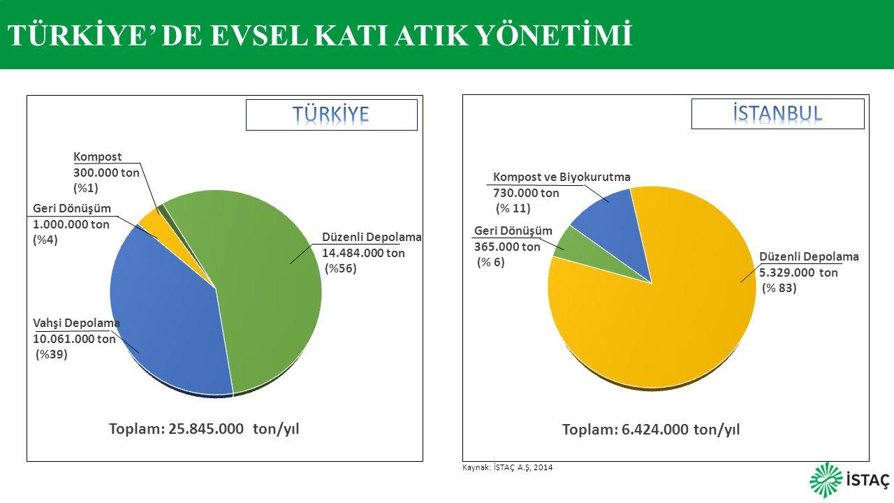 TÜRKİYE' DE EVSEL KATI ATIK YÖNETİMİ Toplam: 25.845.000 ton/yıl Kaynak: İSTAÇ A.Ş, 2014 Düzenli Depolama 14.484.000 ton (%56) Kompost 300.000 ton (%1)