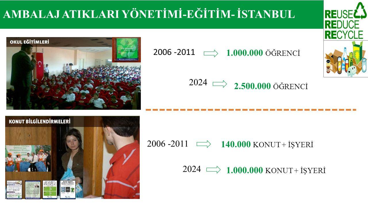 2006 -2011 1.000.000 ÖĞRENCİ 2024 2.500.000 ÖĞRENCİ 2006 -2011 140.000 KONUT + İŞYERİ 2024 1.000.000 KONUT + İŞYERİ AMBALAJ ATIKLARI YÖNETİMİ-EĞİTİM-
