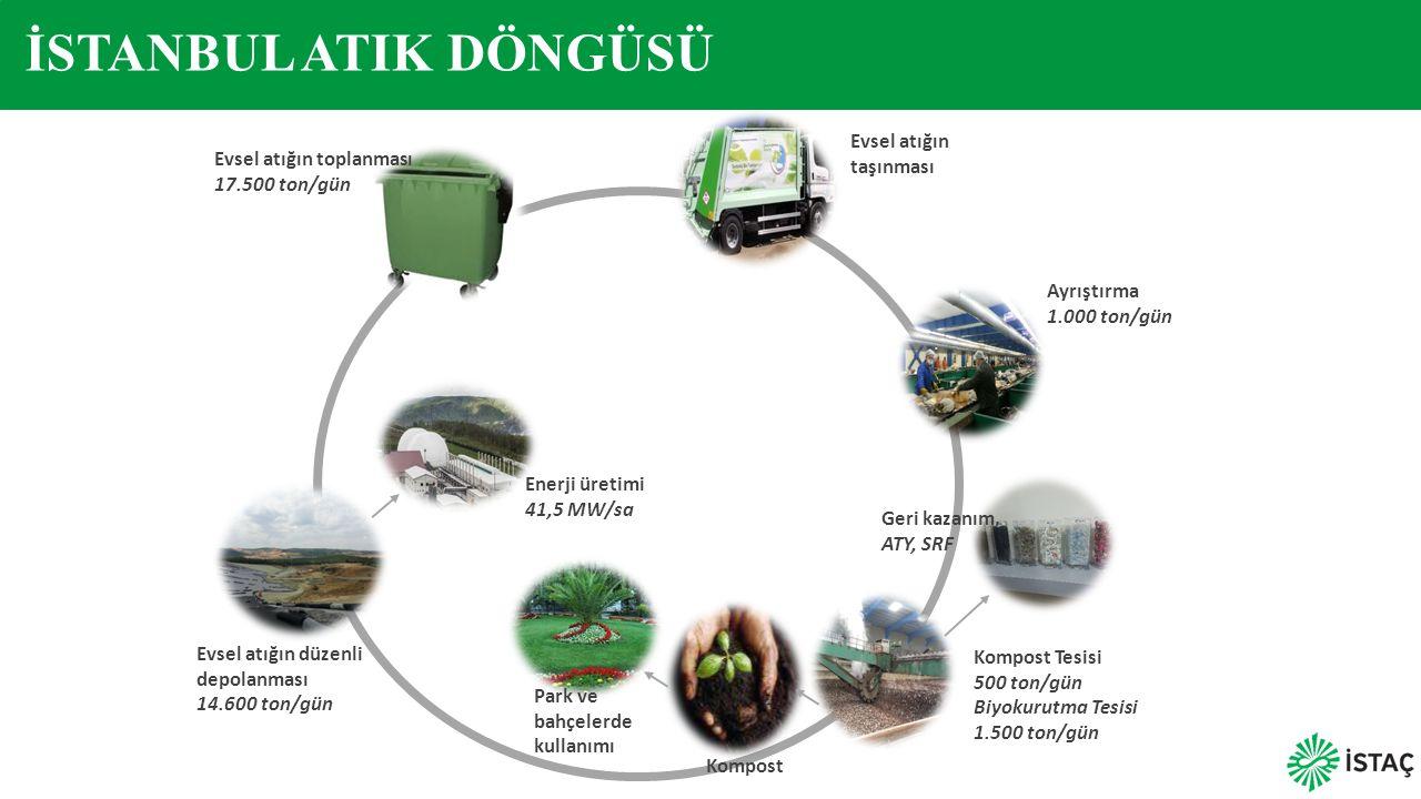 Evsel atığın toplanması 17.500 ton/gün Evsel atığın taşınması Ayrıştırma 1.000 ton/gün Kompost Tesisi 500 ton/gün Biyokurutma Tesisi 1.500 ton/gün Kom
