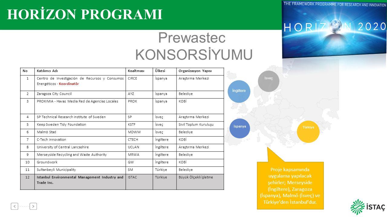6 Prewastec KONSORSİYUMU İngiltere İspanya Türkiye İsveç NoKatılımcı AdıKısaltmasıÜlkesiOrganizasyon Yapısı 1 Centro de Investigación de Recursos y Co