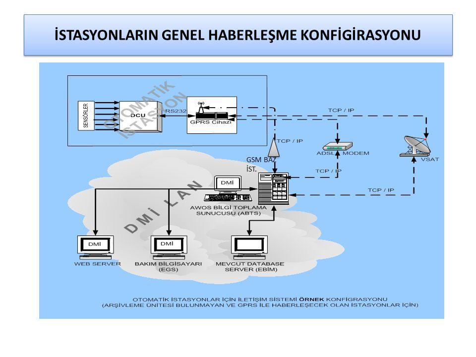 İSTASYONLARIN GENEL HABERLEŞME KONFİGİRASYONU GSM BAZ İST.