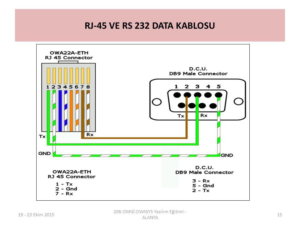 RJ-45 VE RS 232 DATA KABLOSU 19 - 23 Ekim 2015 206 OMGİ OWASYS Yazılım Eğitimi - ALANYA 15