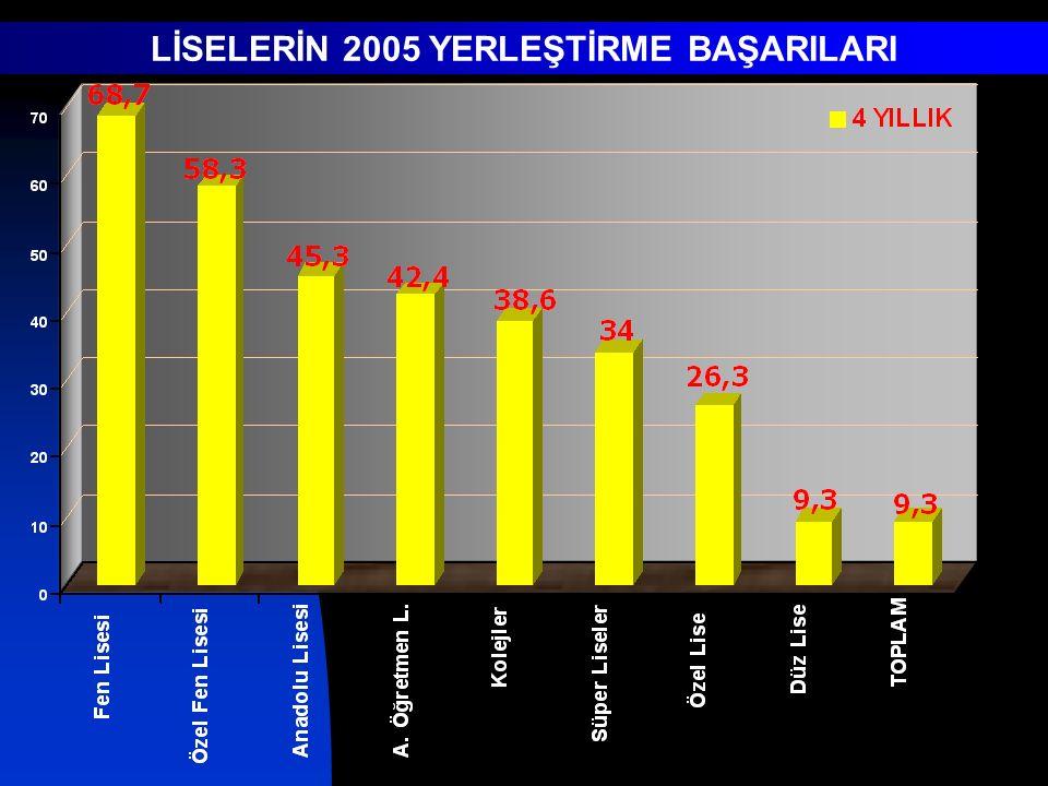 LİSELERİN 2005 YERLEŞTİRME BAŞARILARI
