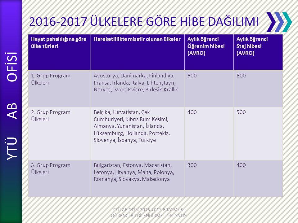 YTÜ AB OFİSİ 2016-2017 ÜLKELERE GÖRE HİBE DAĞILIMI YTÜ AB OFİSİ 2016-2017 ERASMUS+ ÖĞRENCİ BİLGİLENDİRME TOPLANTISI Hayat pahalılığına göre ülke türleri Hareketlilikte misafir olunan ülkelerAylık öğrenci Öğrenim hibesi (AVRO) Aylık öğrenci Staj hibesi (AVRO) 1.