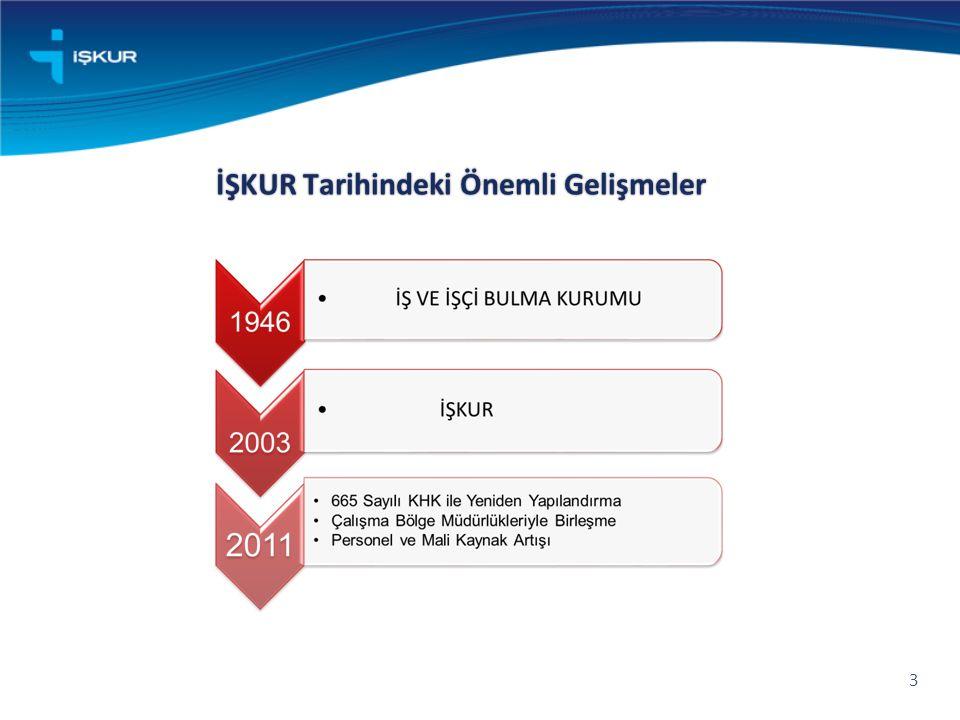 1946 yılında İş ve İşçi Bulma Kurumu olarak kurulmuştur.