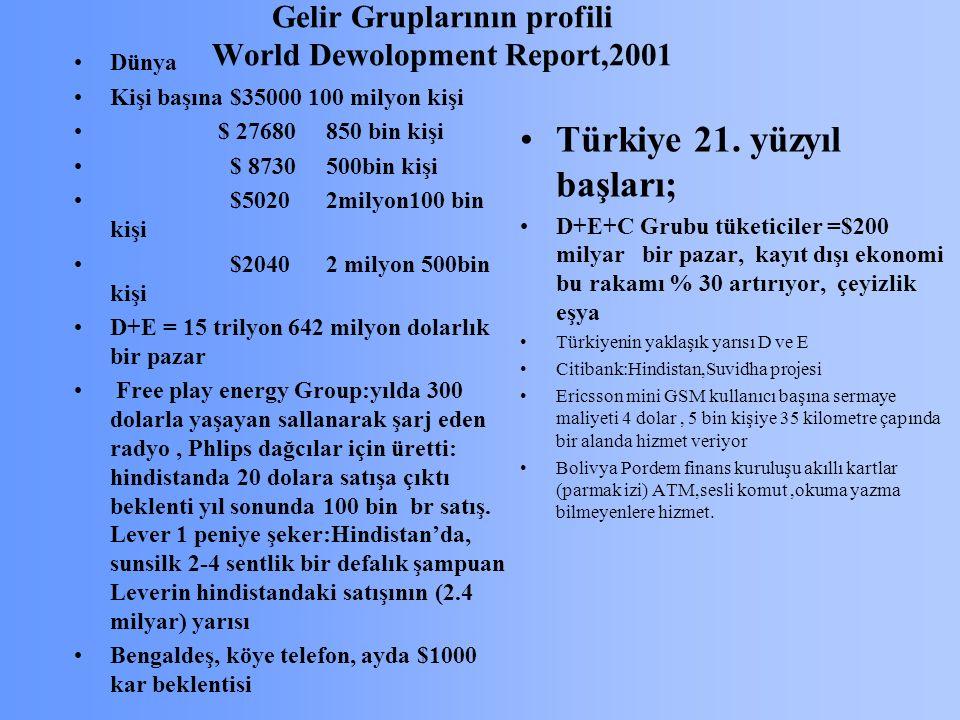 Gelir Gruplarının profili World Dewolopment Report,2001 Dünya Kişi başına $35000 100 milyon kişi $ 27680 850 bin kişi $ 8730 500bin kişi $5020 2milyon