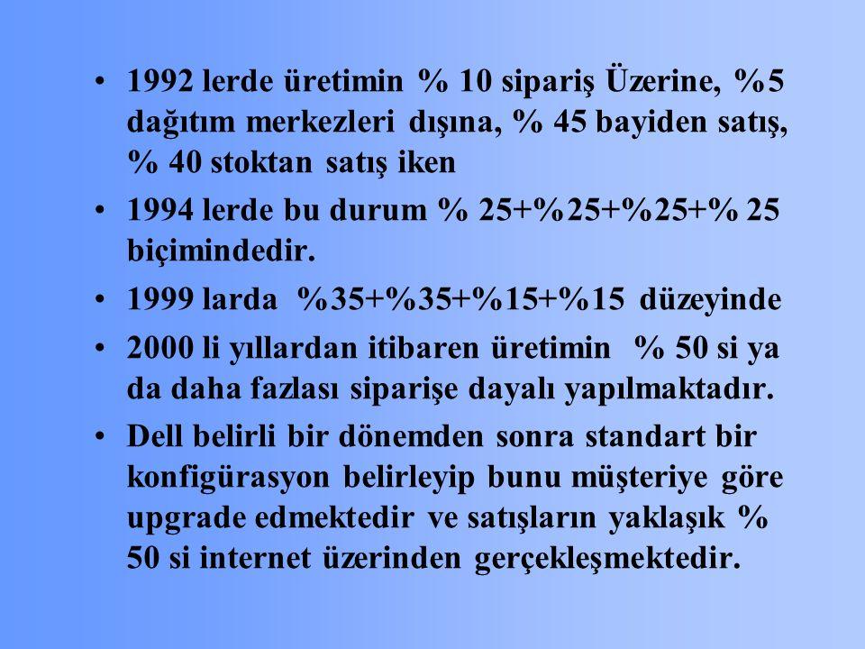 1992 lerde üretimin % 10 sipariş Üzerine, %5 dağıtım merkezleri dışına, % 45 bayiden satış, % 40 stoktan satış iken 1994 lerde bu durum % 25+%25+%25+% 25 biçimindedir.