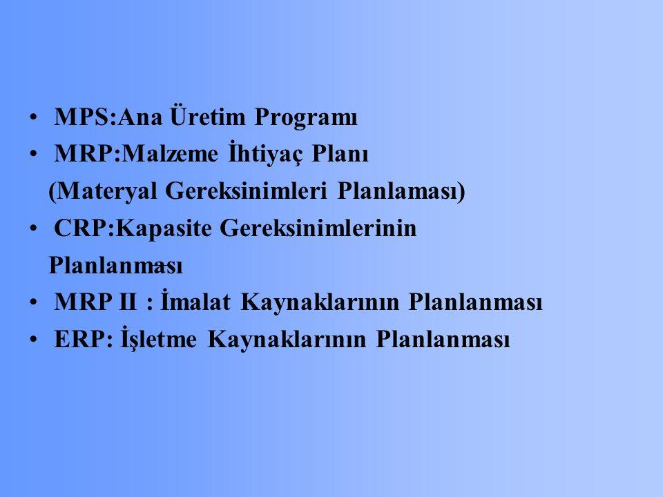 MPS:Ana Üretim Programı MRP:Malzeme İhtiyaç Planı (Materyal Gereksinimleri Planlaması) CRP:Kapasite Gereksinimlerinin Planlanması MRP II : İmalat Kaynaklarının Planlanması ERP: İşletme Kaynaklarının Planlanması