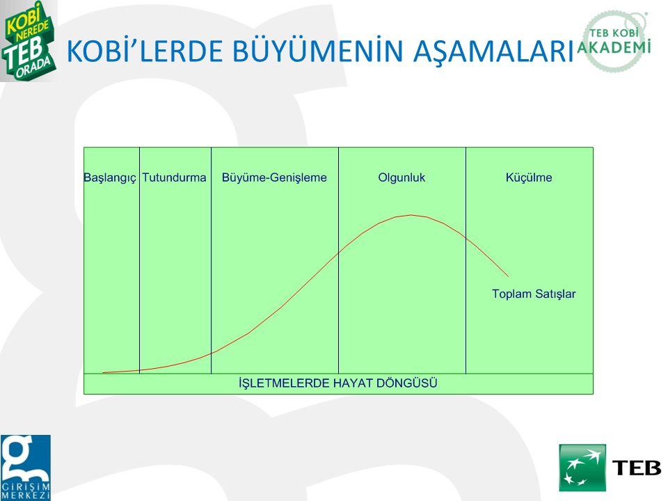 KOBİ'LERDE BÜYÜME AŞAMALARINDA GÖSTERGELER Tutundurma Aşaması İşletmenin hedefler koyduğu ve bu hedeflere minimum düzeylerde ulaşılmaya başlandığı aşamadır.