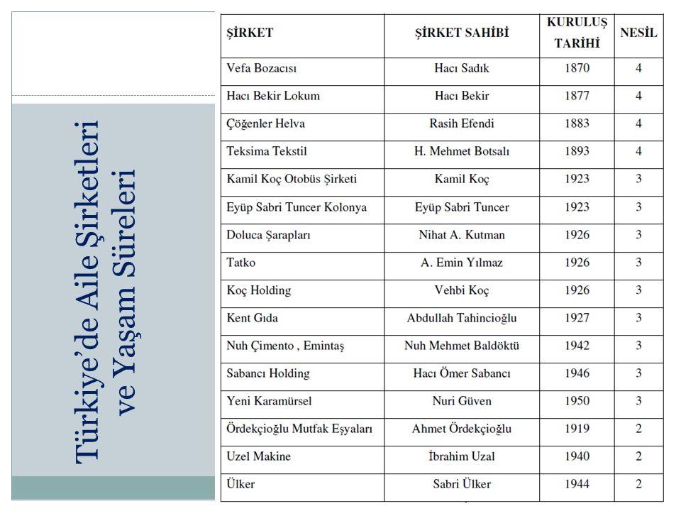 Türkiye'de Aile Şirketleri ve Yaşam Süreleri