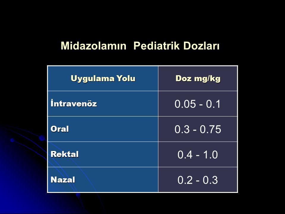 Uygulama Yolu Doz mg/kg İntravenöz 0.05 - 0.1 Oral 0.3 - 0.75 Rektal 0.4 - 1.0 Nazal 0.2 - 0.3 Midazolamın Pediatrik Dozları