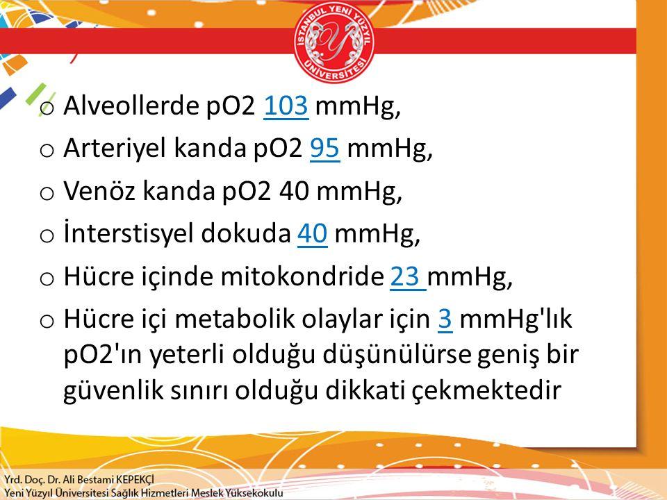 o Alveollerde pO2 103 mmHg, o Arteriyel kanda pO2 95 mmHg, o Venöz kanda pO2 40 mmHg, o İnterstisyel dokuda 40 mmHg, o Hücre içinde mitokondride 23 mmHg, o Hücre içi metabolik olaylar için 3 mmHg lık pO2 ın yeterli olduğu düşünülürse geniş bir güvenlik sınırı olduğu dikkati çekmektedir
