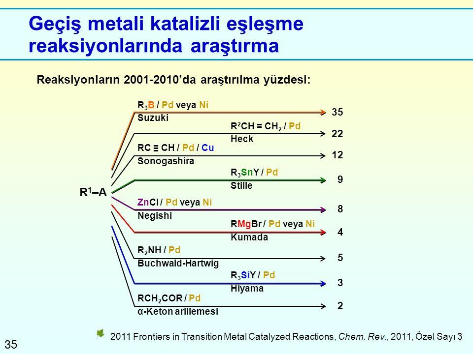35 Geçiş metali katalizli eşleşme reaksiyonlarında araştırma 2011 Frontiers in Transition Metal Catalyzed Reactions, Chem. Rev., 2011, Özel Sayı 3 Rea