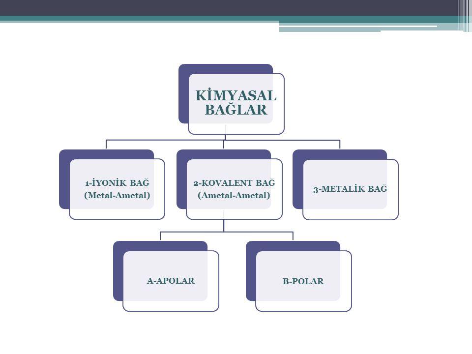 KİMYASAL BAĞLAR 2-KOVALENT BAĞ (Ametal-Ametal) A-APOLAR B-POLAR 1-İYONİK BAĞ (Metal-Ametal) 3-METALİK BAĞ