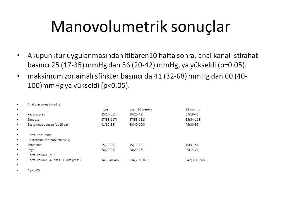 Manovolumetrik sonuçlar Akupunktur uygulanmasından itibaren10 hafta sonra, anal kanal istirahat basıncı 25 (17-35) mmHg dan 36 (20-42) mmHg, ya yükseldi (p=0.05).