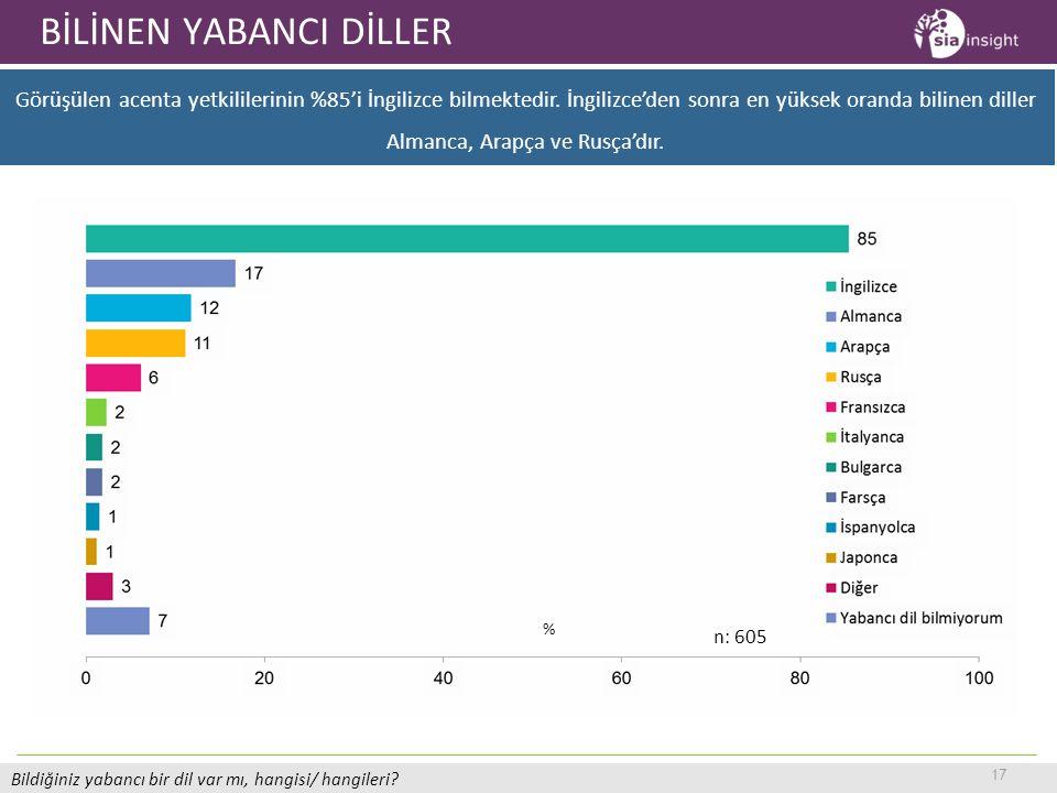 17 BİLİNEN YABANCI DİLLER Bildiğiniz yabancı bir dil var mı, hangisi/ hangileri? Görüşülen acenta yetkililerinin %85'i İngilizce bilmektedir. İngilizc