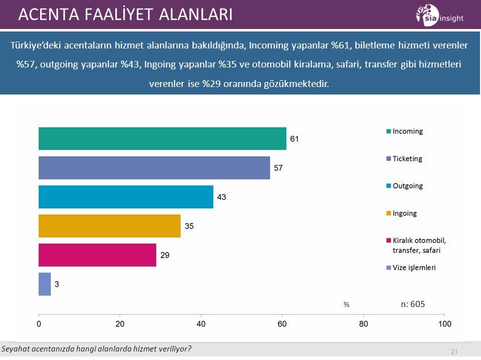 21 ACENTA FAALİYET ALANLARI Seyahat acentanızda hangi alanlarda hizmet veriliyor? Türkiye'deki acentaların hizmet alanlarına bakıldığında, Incoming ya