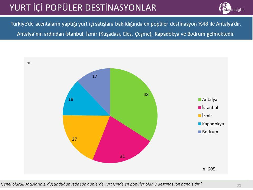 23 YURT İÇİ POPÜLER DESTİNASYONLAR Genel olarak satışlarınızı düşündüğünüzde son günlerde yurt içinde en popüler olan 3 destinasyon hangisidir ? Türki