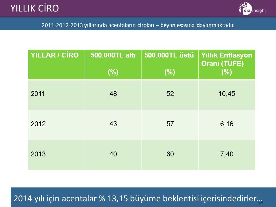 24 YILLIK CİRO 2011-2012-2013 yıllarında acentaların ciroları – beyan esasına dayanmaktadır. YILLAR / CİRO500.000TL altı (%) 500.000TL üstü (%) Yıllık