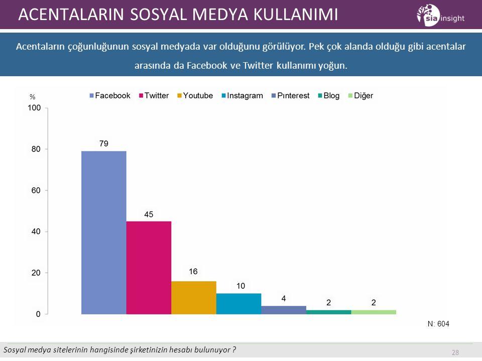 28 ACENTALARIN SOSYAL MEDYA KULLANIMI Acentaların çoğunluğunun sosyal medyada var olduğunu görülüyor. Pek çok alanda olduğu gibi acentalar arasında da