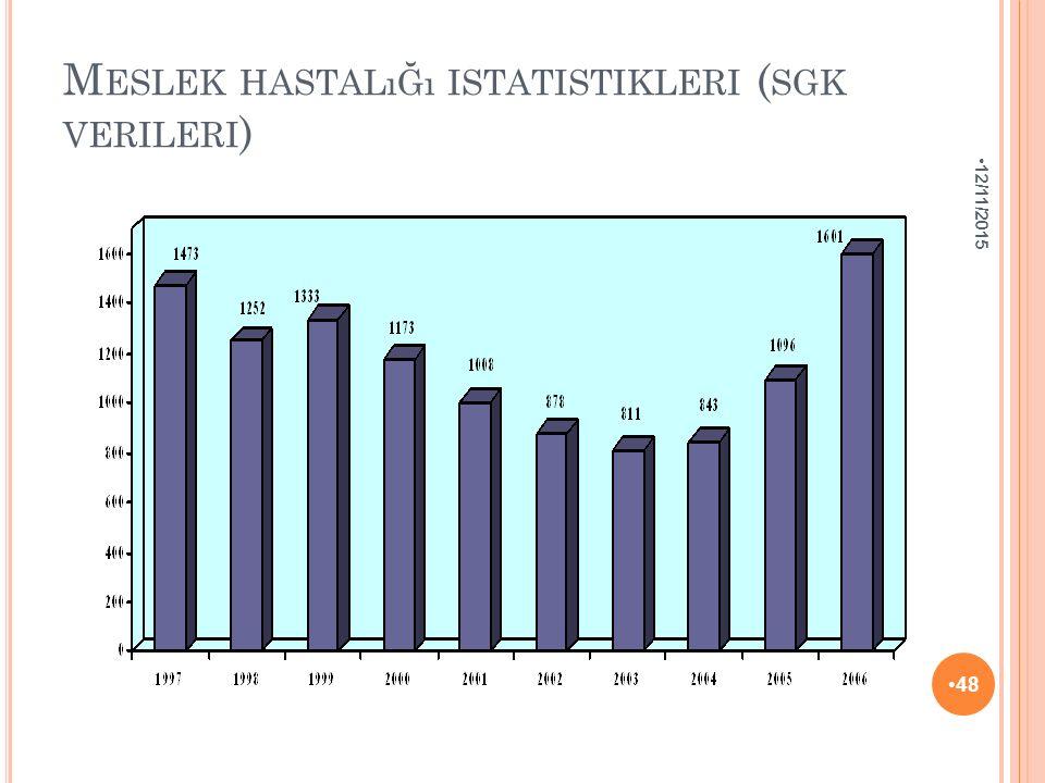 M ESLEK HASTALıĞı ISTATISTIKLERI ( SGK VERILERI ) 12/11/2015 48
