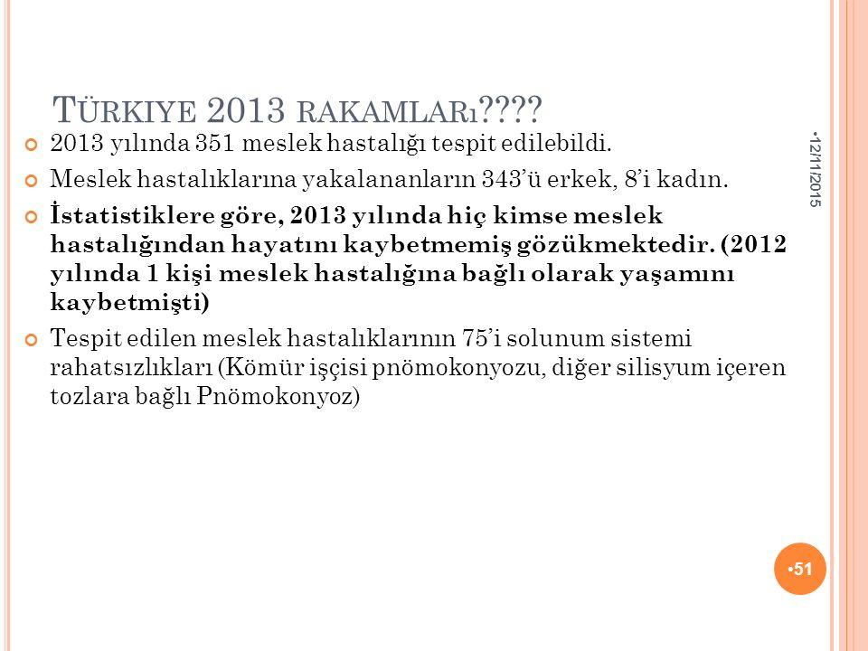 T ÜRKIYE 2013 RAKAMLARı ???? 2013 yılında 351 meslek hastalığı tespit edilebildi. Meslek hastalıklarına yakalananların 343'ü erkek, 8'i kadın. İstatis