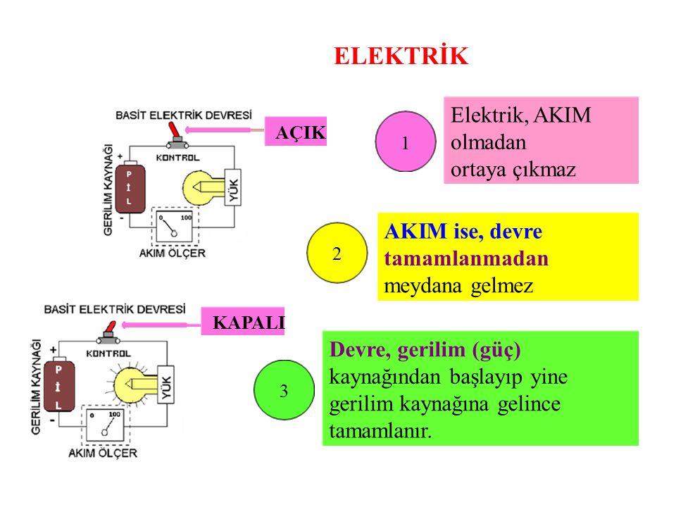 ELEKTRİK Elektrik, AKIM AÇIK 1 olmadan ortaya çıkmaz AKIM ise, devre 2 tamamlanmadan meydana gelmez KAPALI Devre, gerilim (güç) kaynağından başlayıp yine 3 gerilim kaynağına gelince tamamlanır.